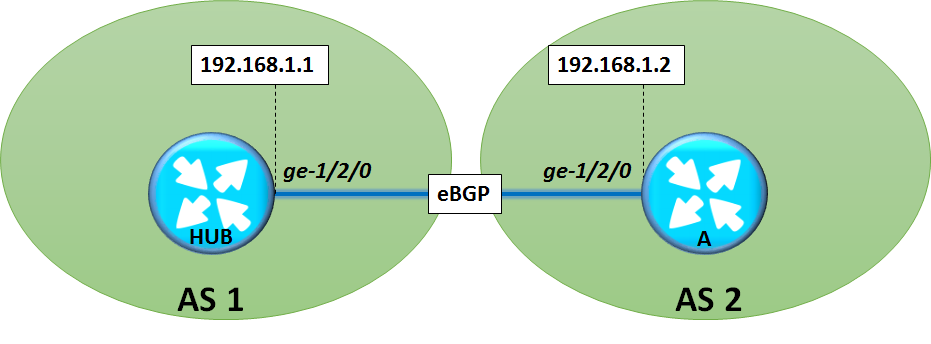 configure-ebgp-neighborship-in-junos