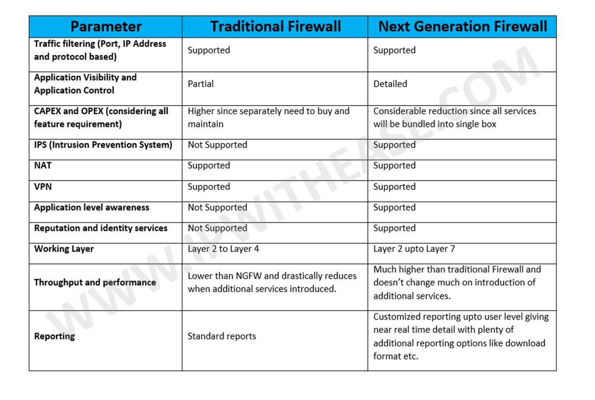 traditional-firewall-vs-next-generation-firewall