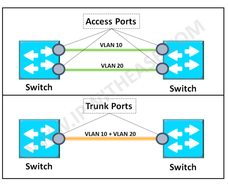 witchport-trunk-mode-vs-access-mode