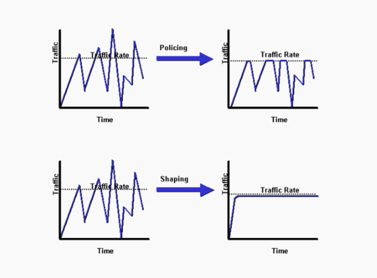 traffic-policing-vs-shaping