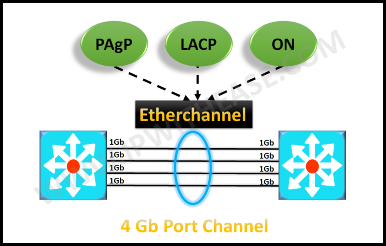 etherchannel-modes-pagp-lacp-and-on