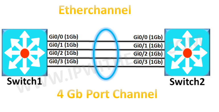 Etherchannel modes – PAGP, LACP and ON | IP With Ease | IP