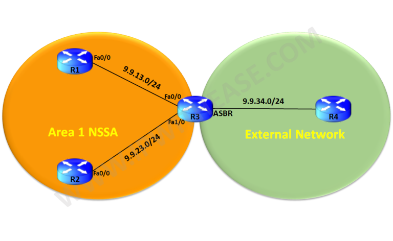 OSPF FORWARD ADDRESS