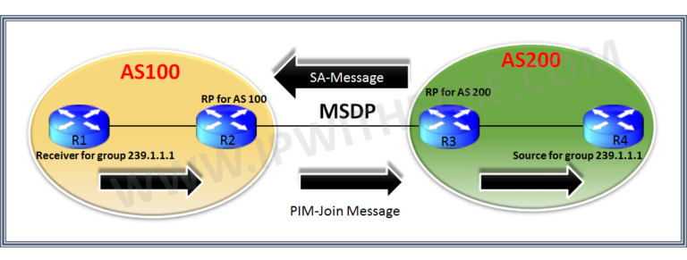 understanding-msdp-multicast-source-distribution-protocol
