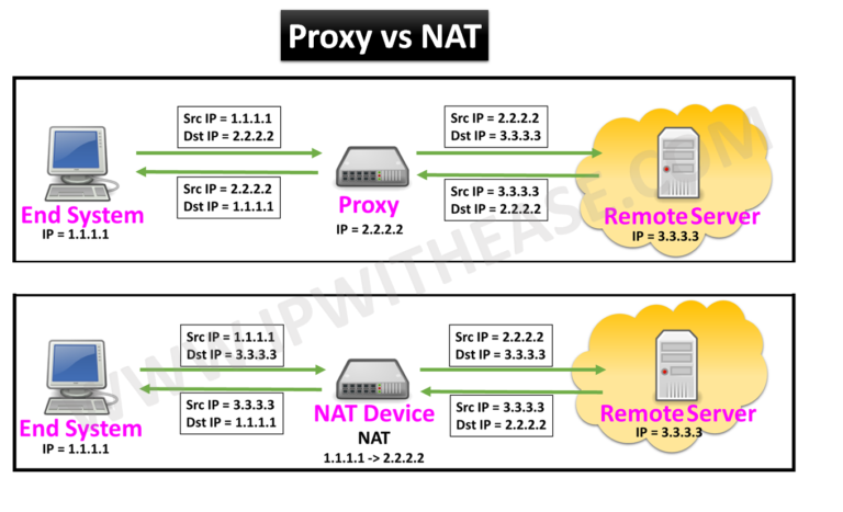proxy-vs-nat