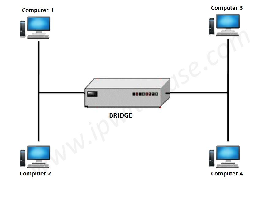 how to create a network bridge