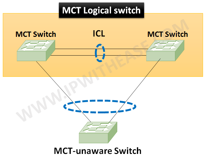 terminologies-used-in-mct-multi-chassis-trunking