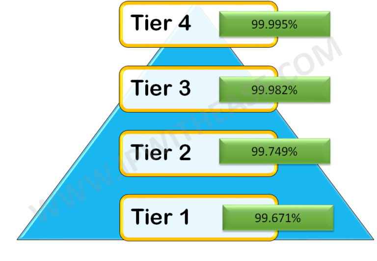 tier-1-tier-2-tier-3-tier-4-data-center-classification