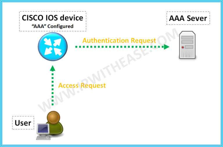 AAA Authentication