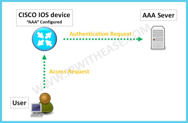understanding-aaa-configuration