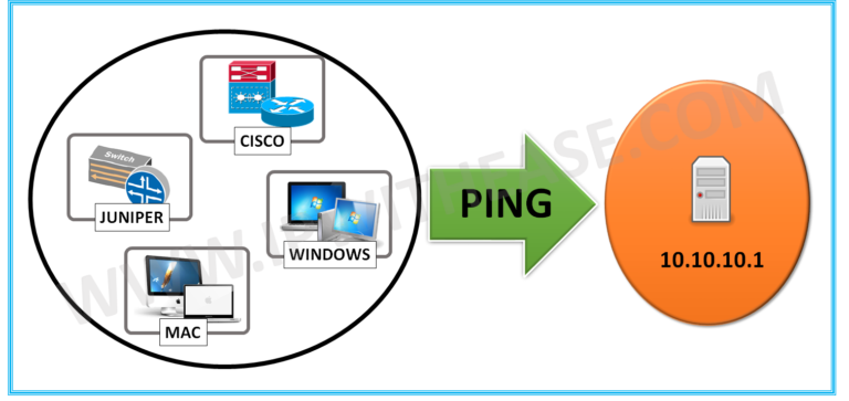 how-to-perform-continuous-ping-and-break-cisco-juniper-mac-windows