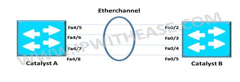 etherchanne