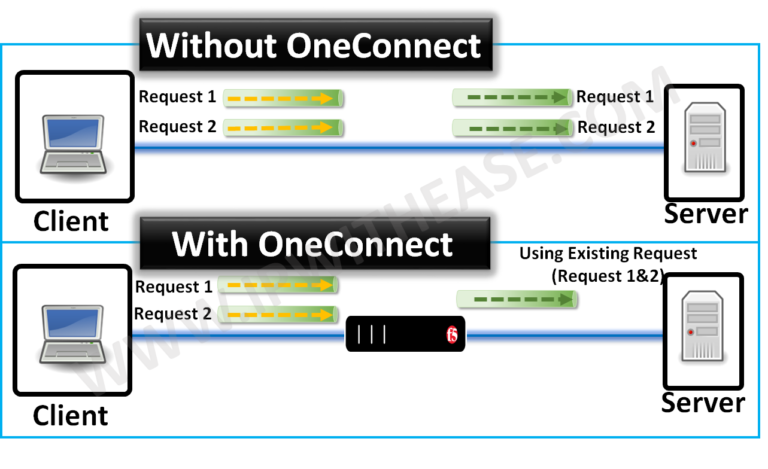what-is-oneconnect-in-f5-