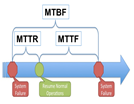 what-is-mttr-mttf-and-mtbf