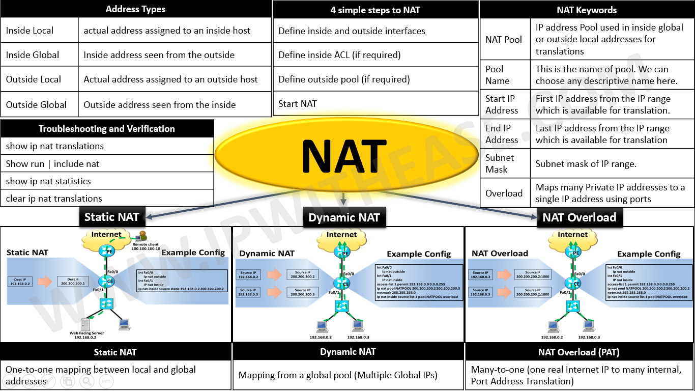 NAT Cheatsheet
