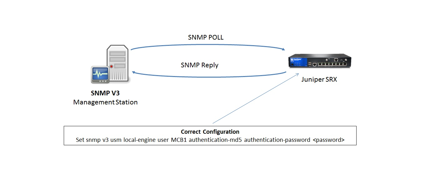 NMP-V3-to-SRX-Integration-incorrect-config