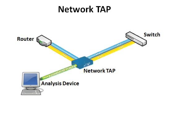 Network-TAP