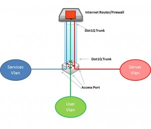 Sample Network Design Solution (1)
