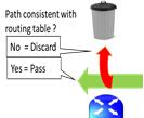Unicast Reverse Path Forwarding