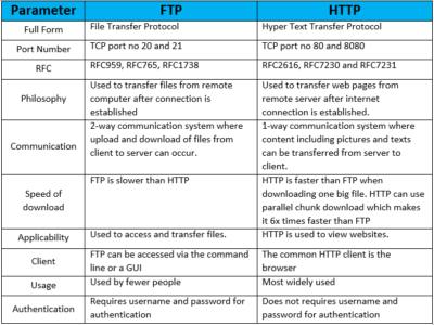 FTP-vs-HTTP
