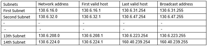 ipv4-subnetting
