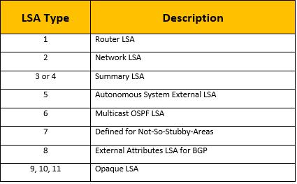ospf-lsa-types