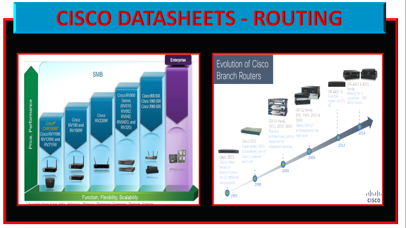 Cisco Datasheets - Routing | IP With Ease