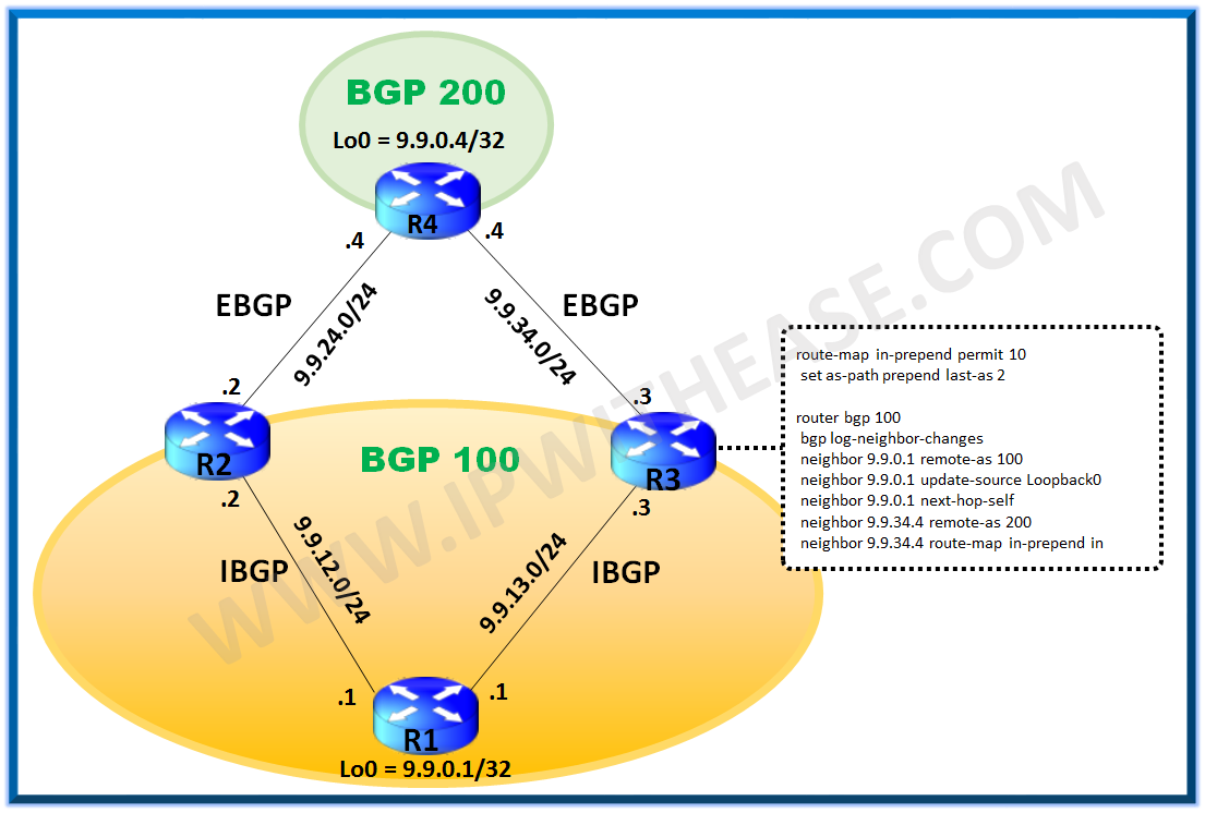 BGP AS Prepend Inbound Configuration Example | IP With Ease