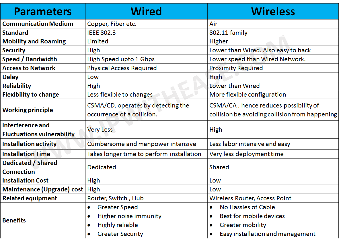Wired Network vs. Wireless Network | IP With Ease