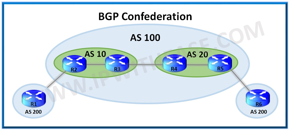 bgp confederation explained