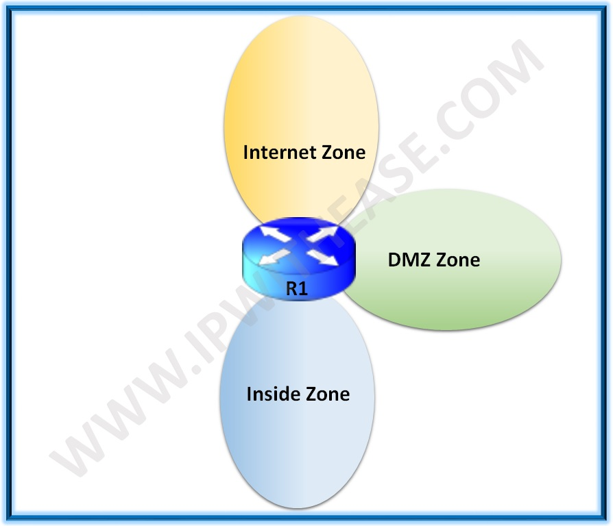 cisco zone based firewall