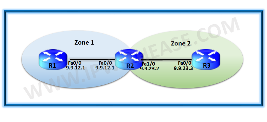 zone based firewall