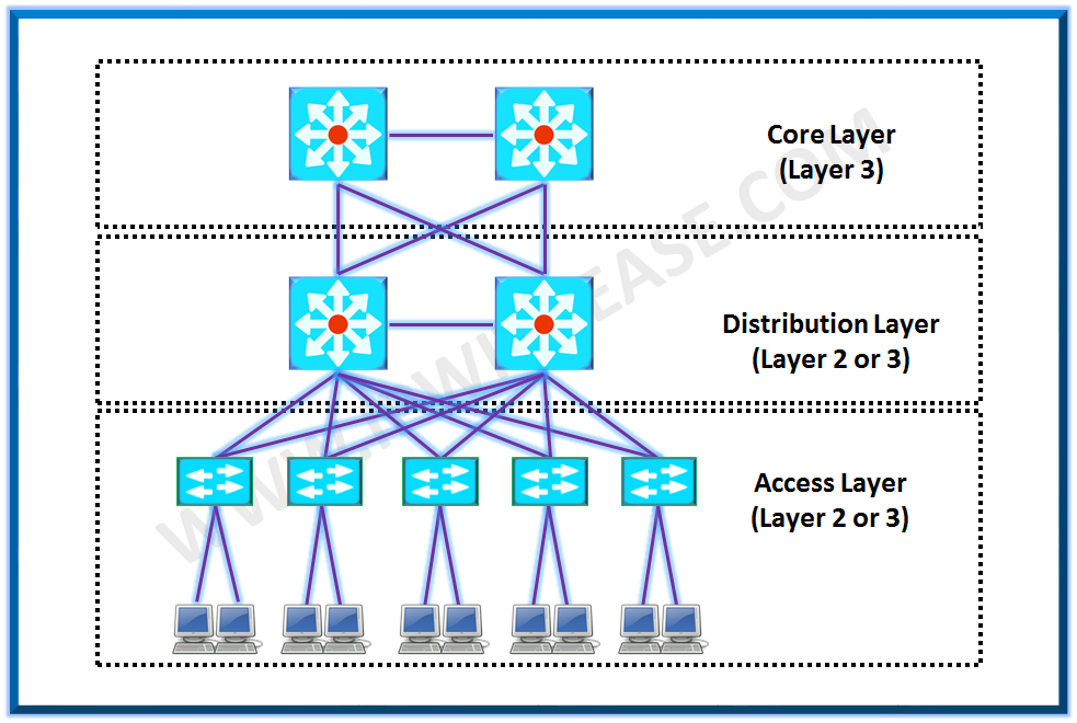 3 Layer Cisco hierarchical model | IP With Ease