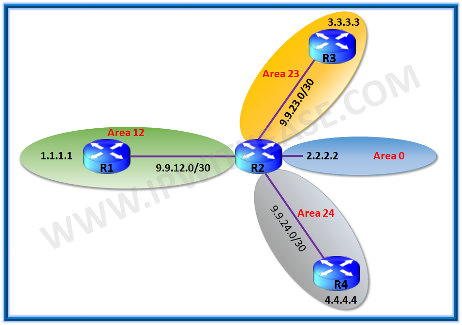 OSPF | IP With Ease