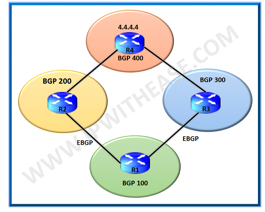 BGP Multipath As-Path Relax | IP With Ease