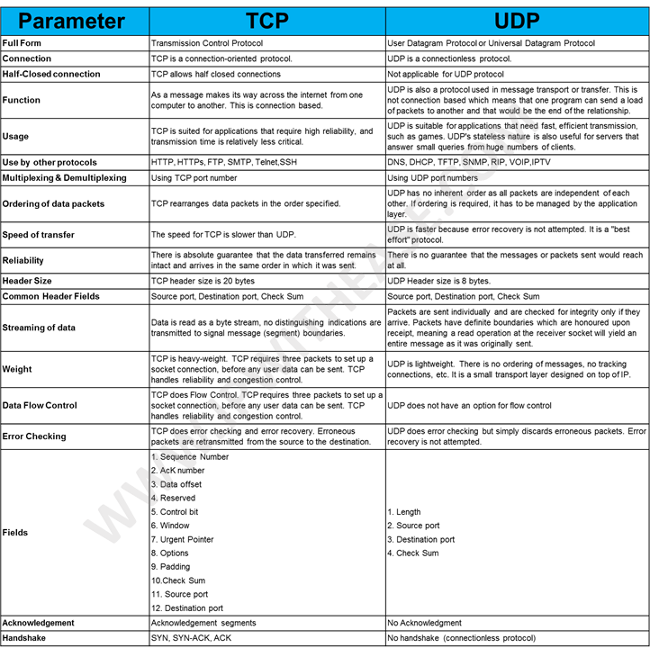 TCP vs UDP | IP With Ease | IP With Ease