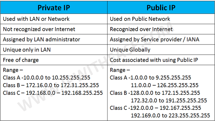 how to find public and private ip address
