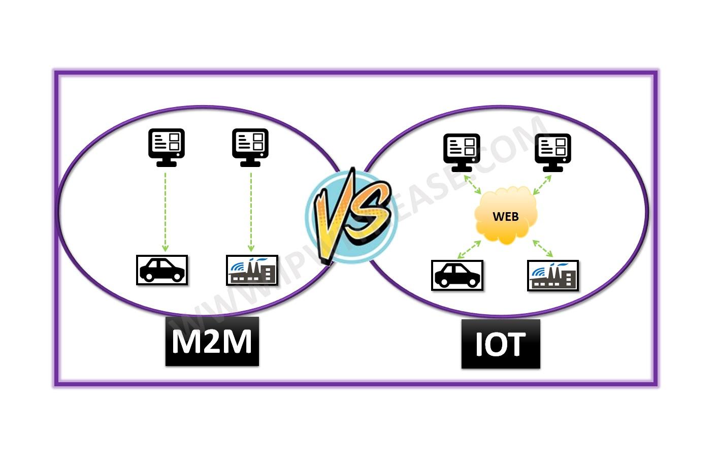 iot vs m2m