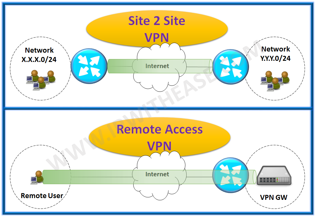 Site to Site VPN vs Remote Access VPN | IP With Ease