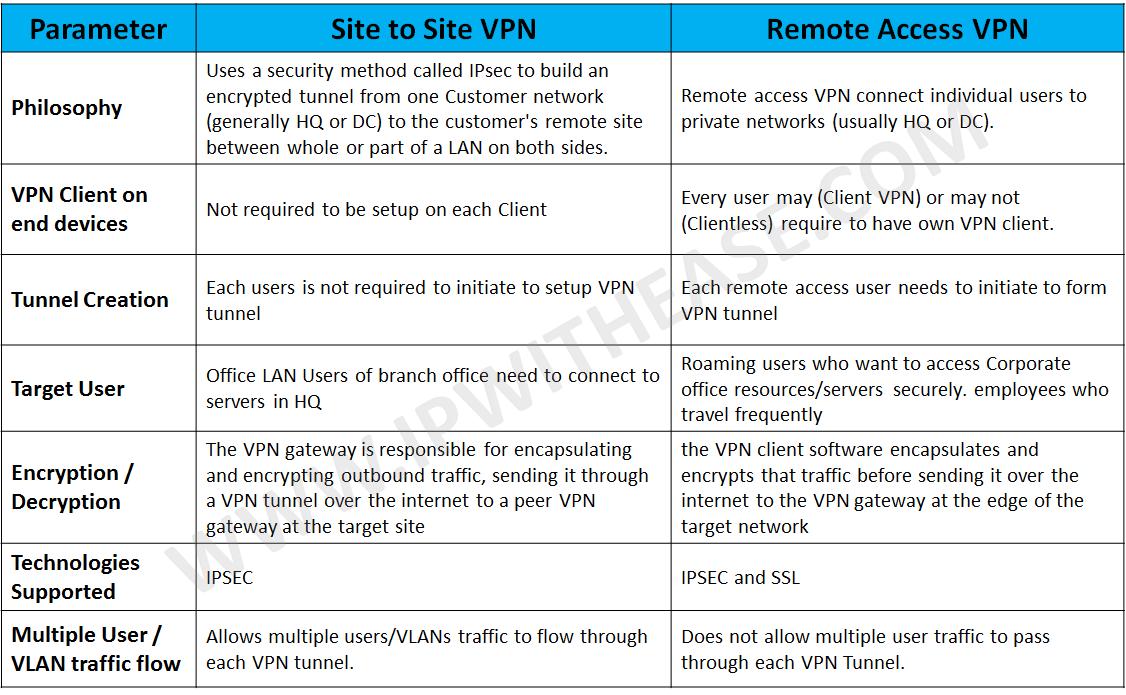 Configure windows 10 always on vpn