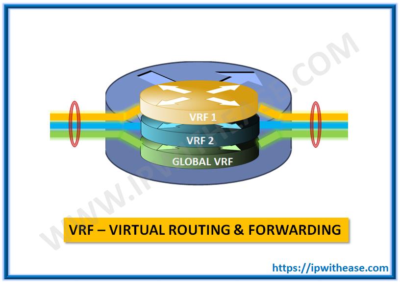 VRF - Virtual Routing & Forwarding