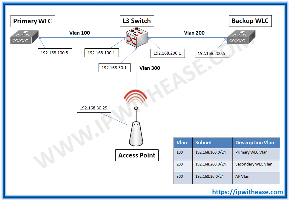 WLC redundancy over WAN | IP With Ease | IP With Ease