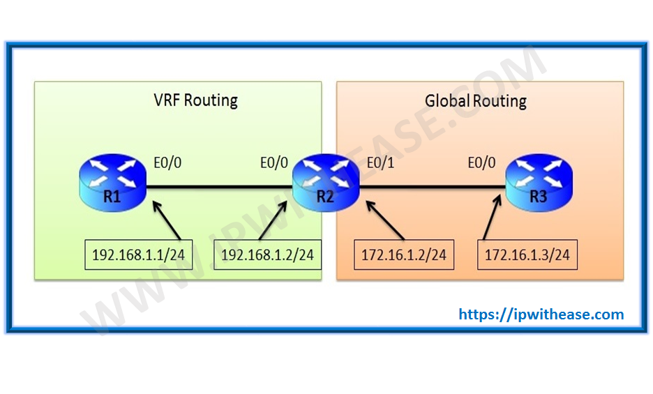 Route Leaking between VRF and Global Routing table | IP With