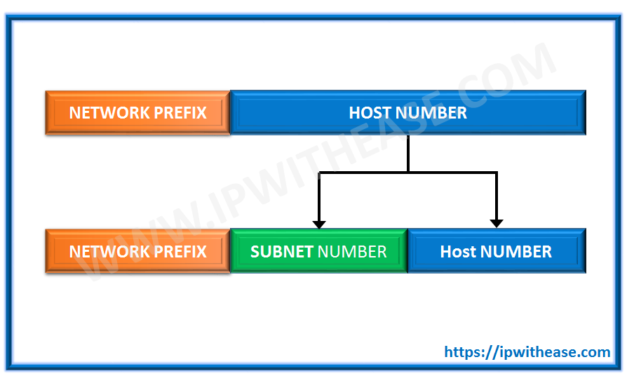 How to configure SSH version 2 on Cisco Router | IP With