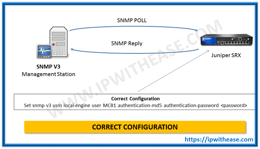 Unable to Integrate SRX to SNMPV3 server | IP With Ease | IP