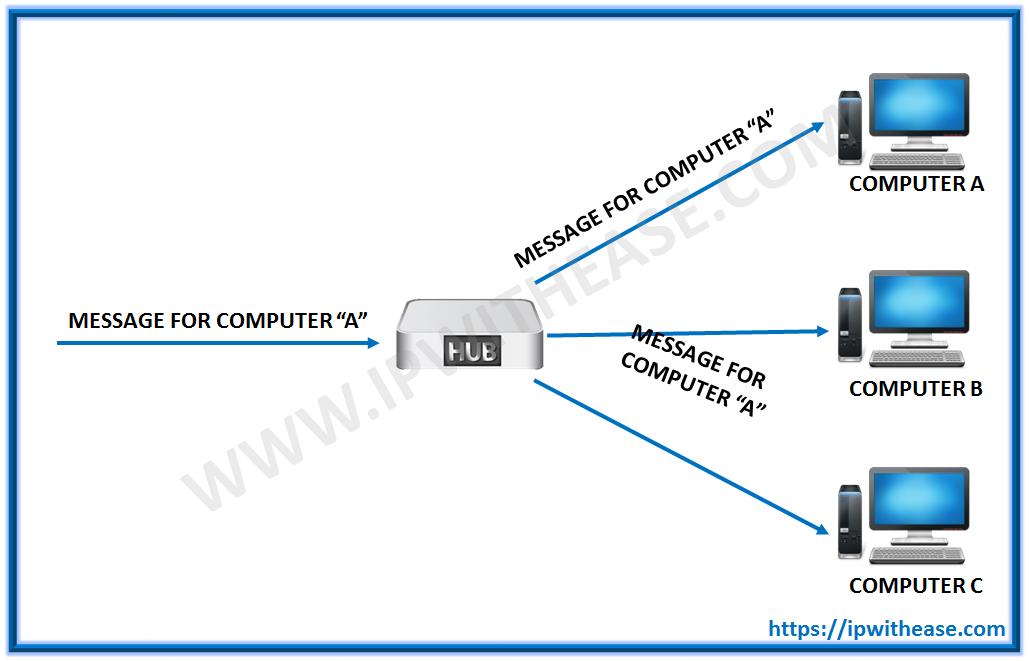network switch vs hub