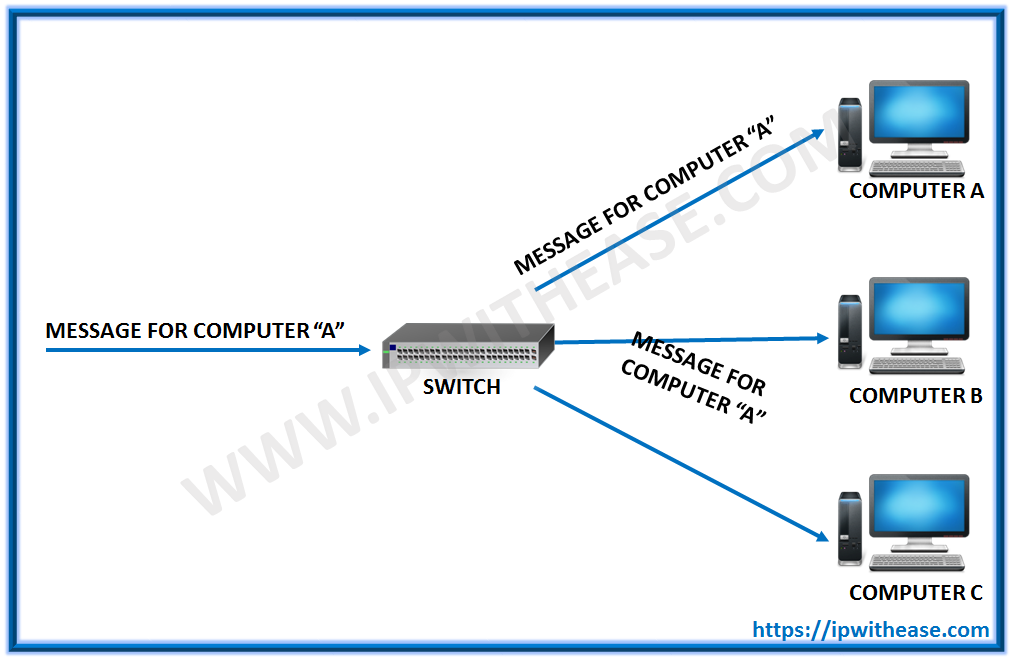 difference between switch and hub