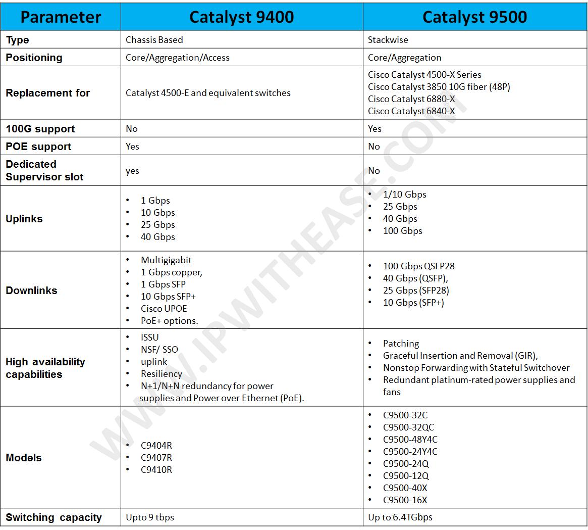 catalyst 9400