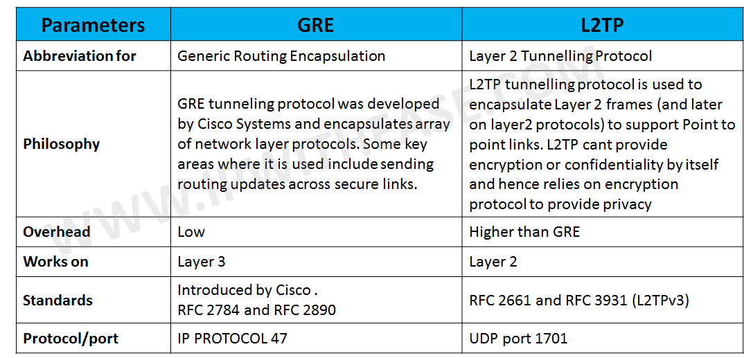 GRE vs L2TP | IP With Ease