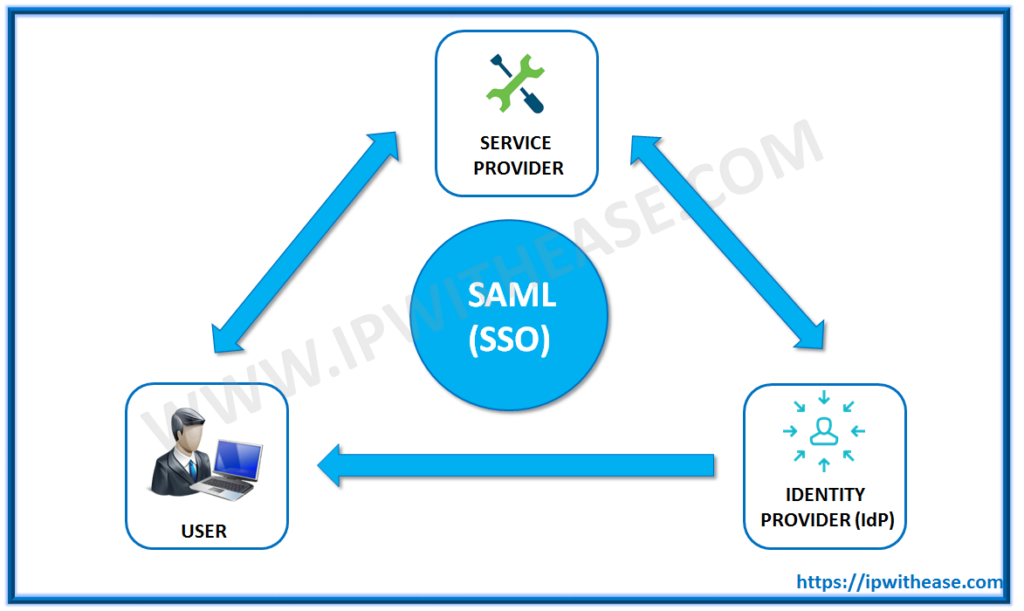 what is saml?